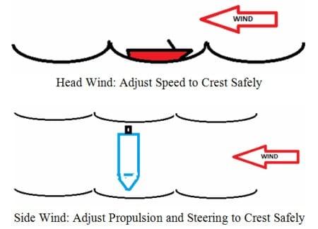 Boat Handling and Maneuvering